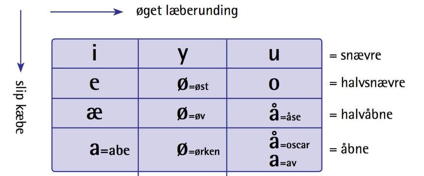 Vokalernes placering