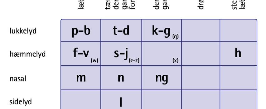 Konsonanternes placering