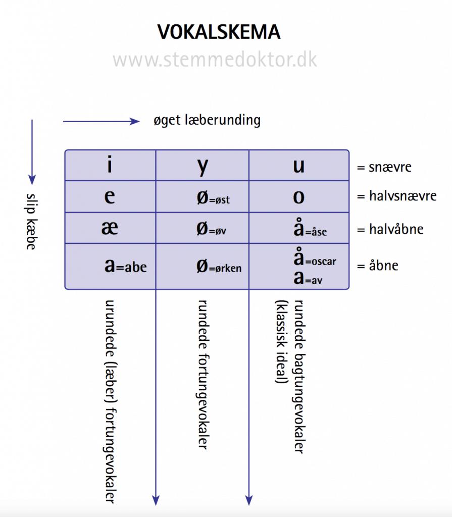 vokaler vokalskema